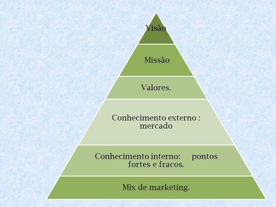 Conhecimento externo : mercado