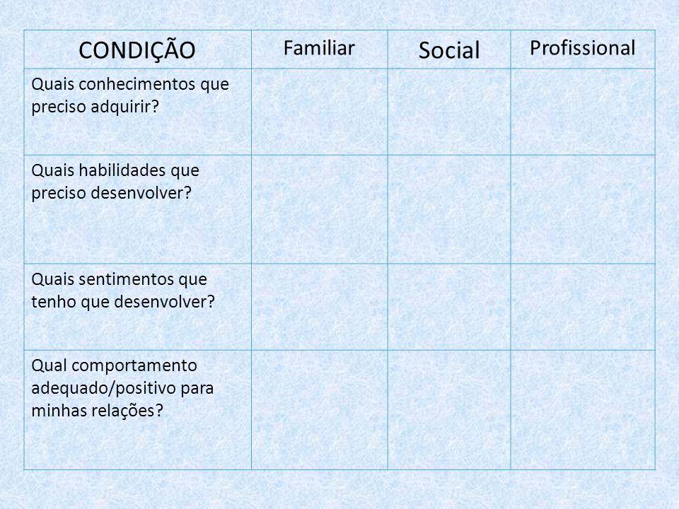 CONDIÇÃO Social Familiar Profissional