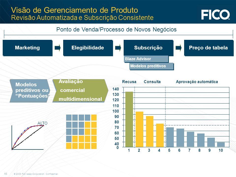 Visão de Gerenciamento de Produto Revisão Automatizada e Subscrição Consistente