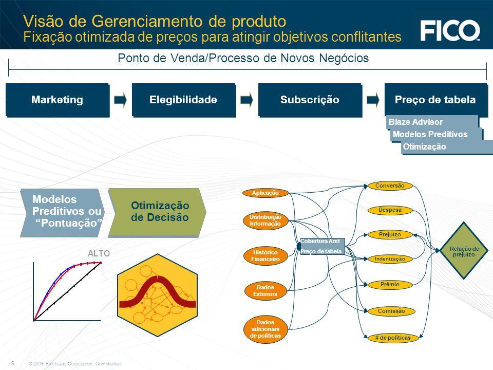Distribuição Informação Dados adicionais de políticas