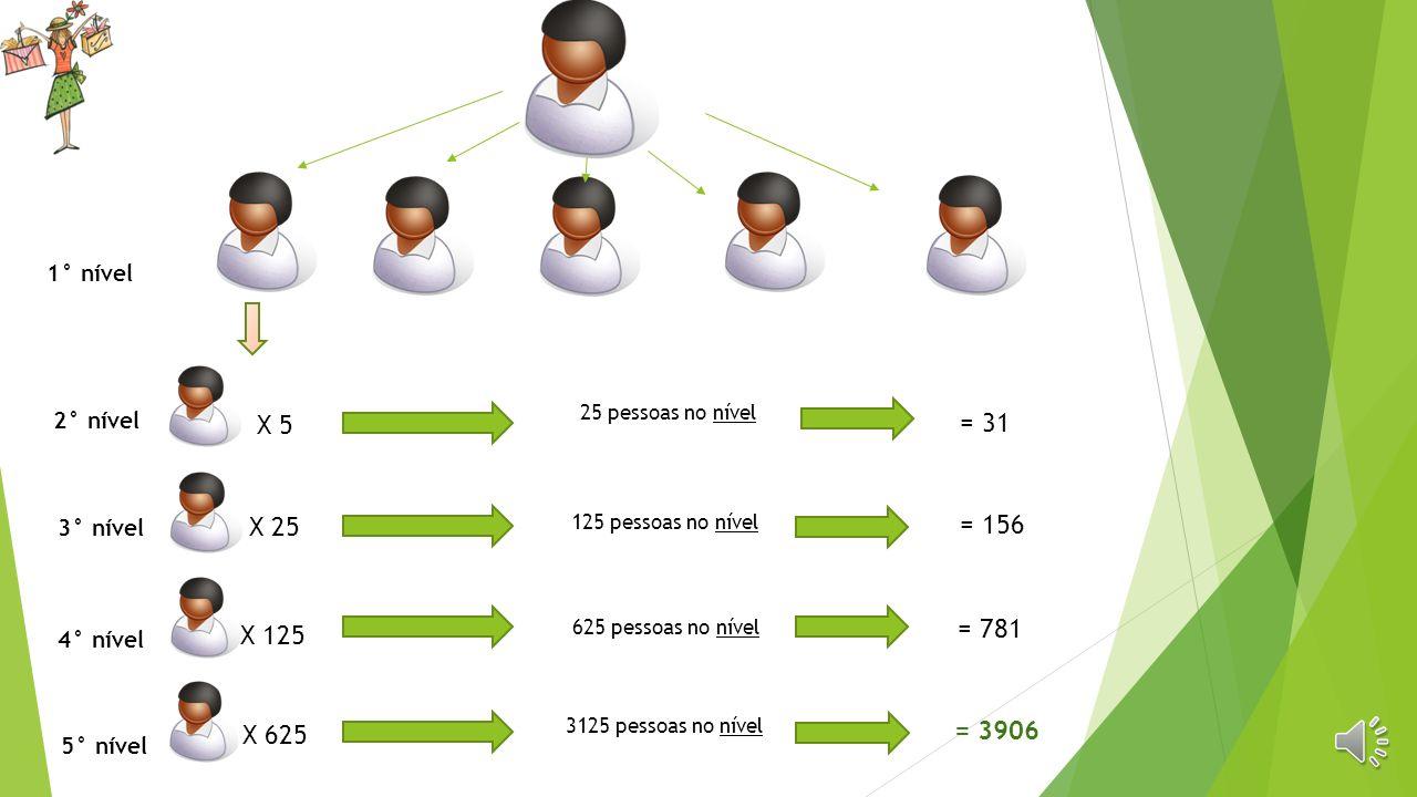 25 pessoas no nível X 5 = 31 125 pessoas no nível X 25 = 156
