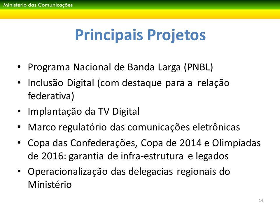 Principais Projetos Programa Nacional de Banda Larga (PNBL)