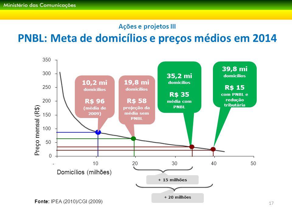 Ações e projetos III PNBL: Meta de domicílios e preços médios em 2014