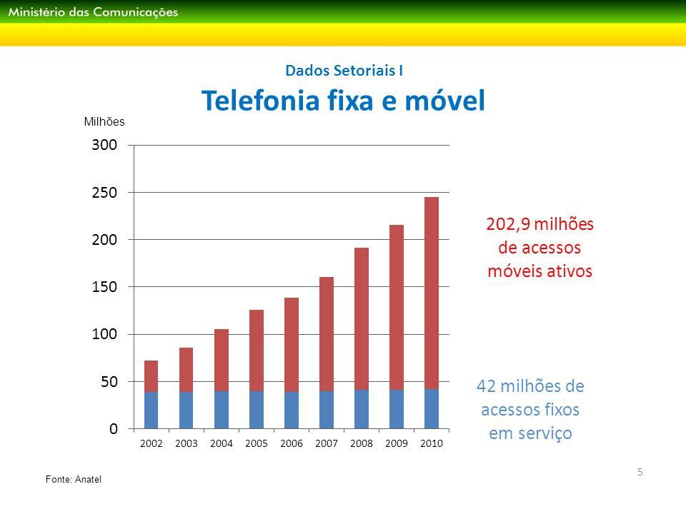 Dados Setoriais I Telefonia fixa e móvel