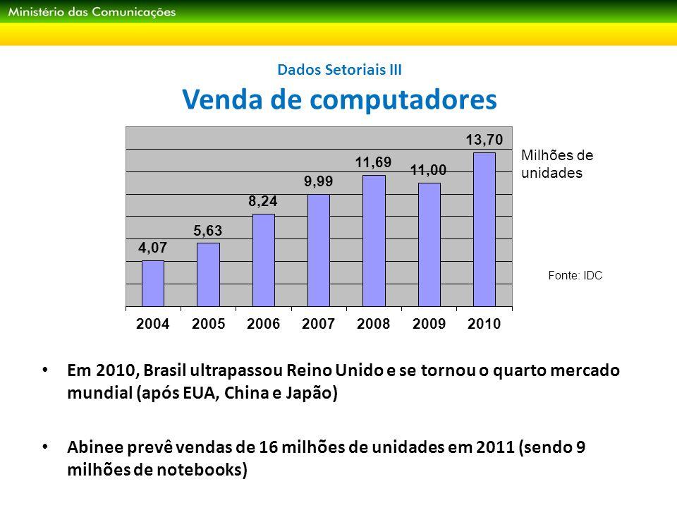 Dados Setoriais III Venda de computadores