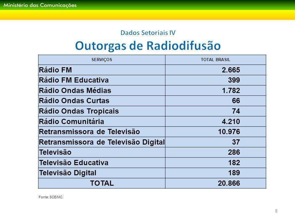 Dados Setoriais IV Outorgas de Radiodifusão