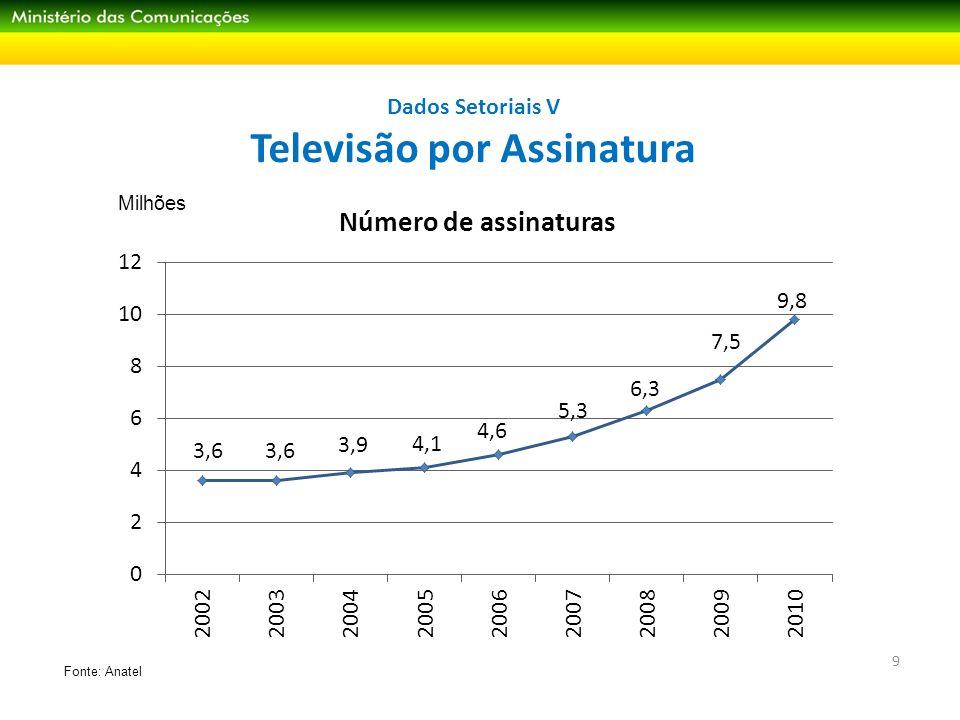 Dados Setoriais V Televisão por Assinatura