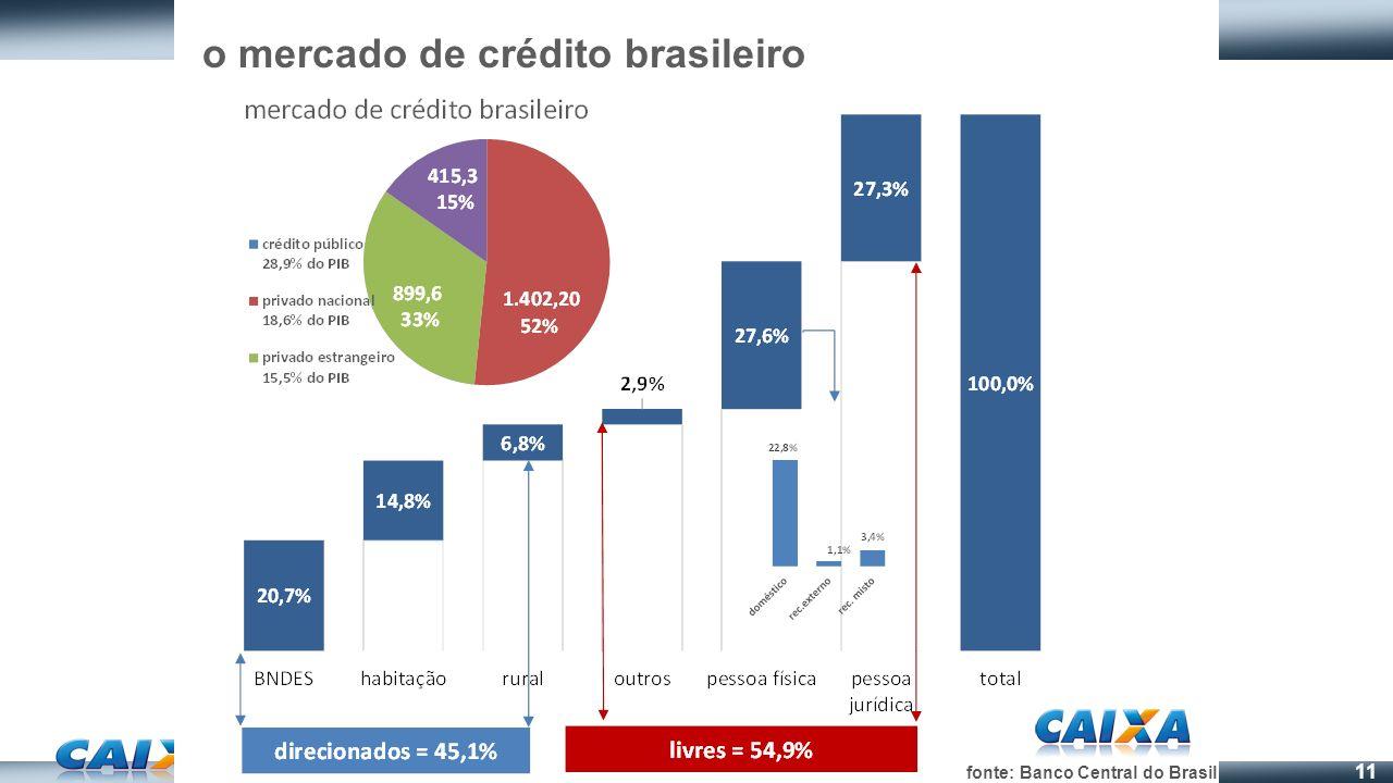 o mercado de crédito brasileiro
