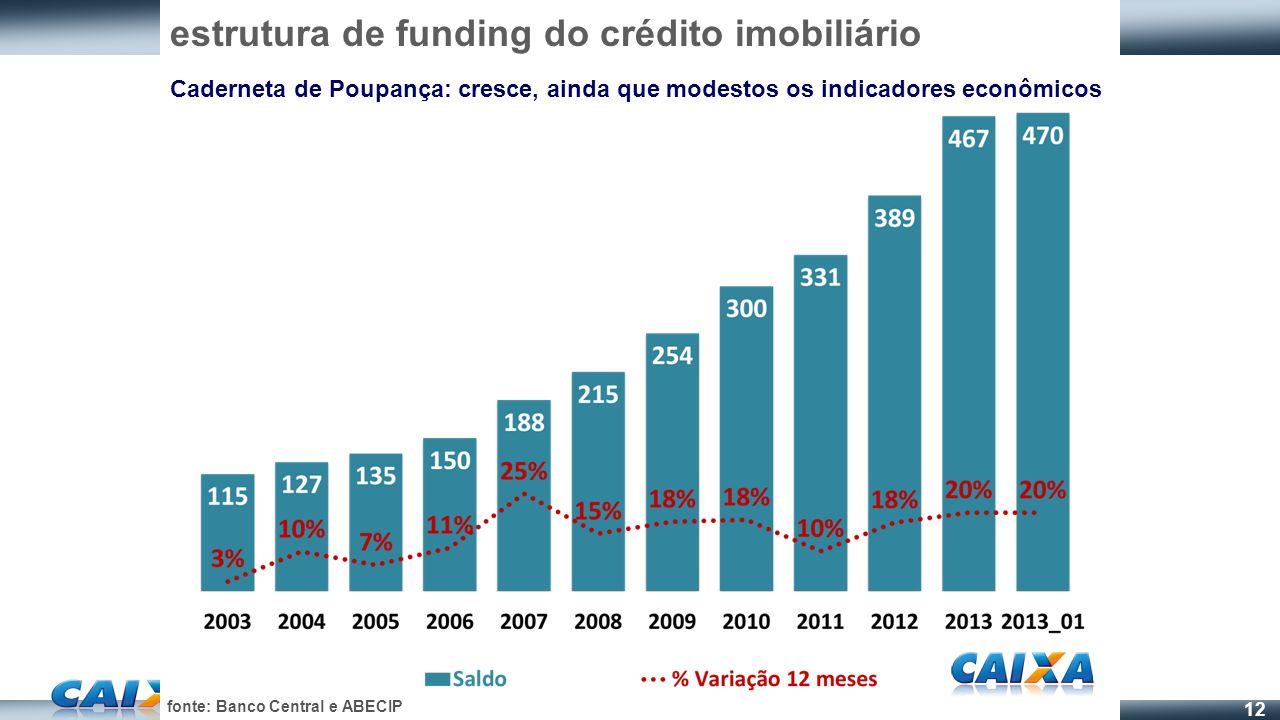 estrutura de funding do crédito imobiliário