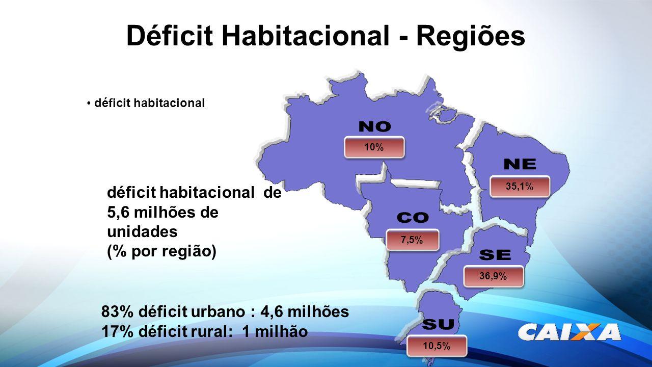 Déficit Habitacional - Regiões