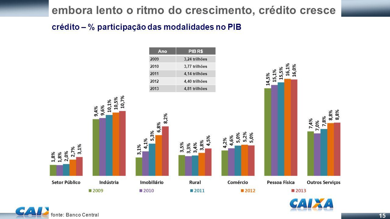 embora lento o ritmo do crescimento, crédito cresce