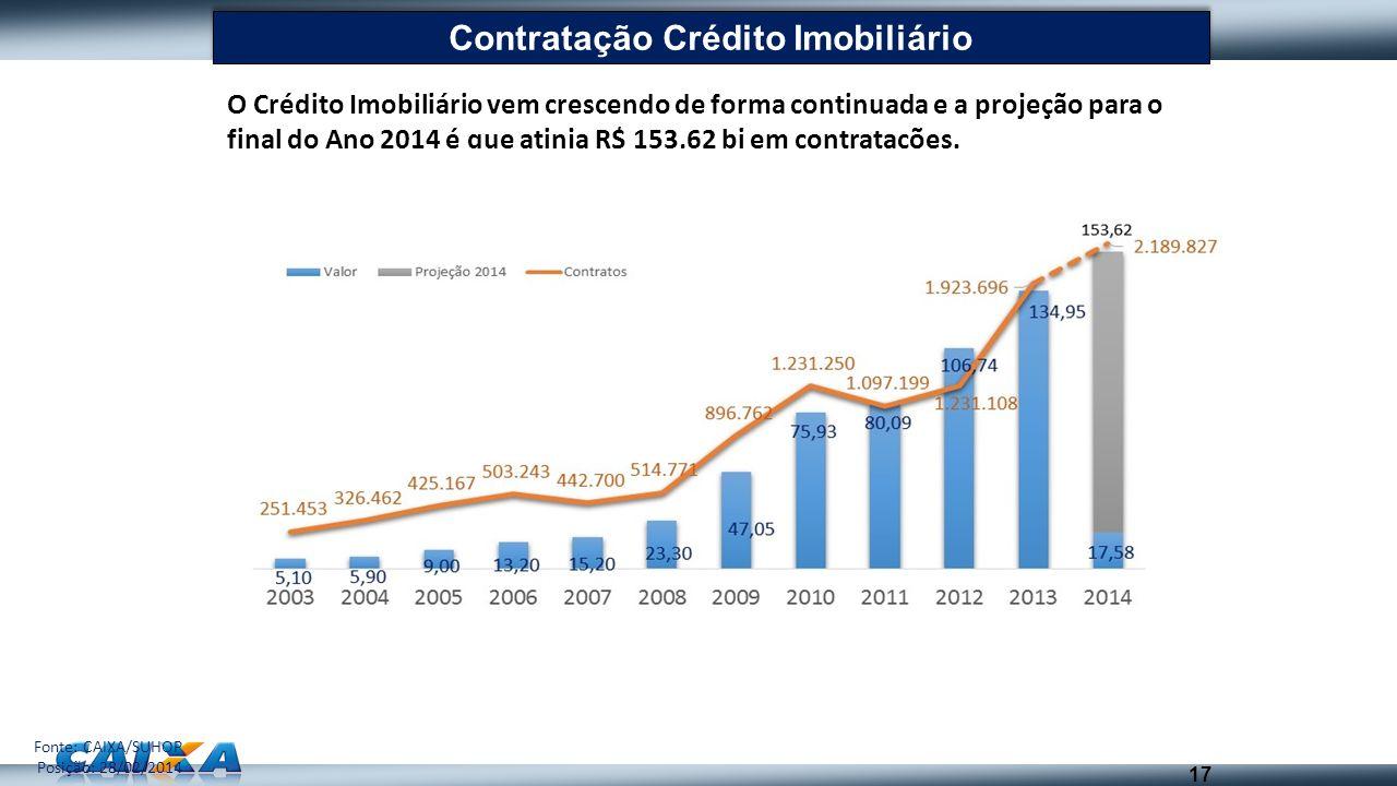 Contratação Crédito Imobiliário