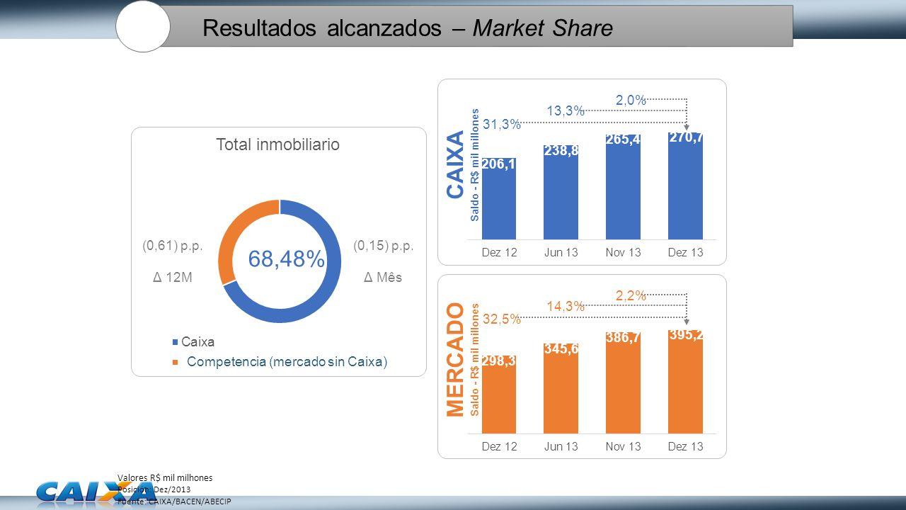 Resultados alcanzados – Market Share