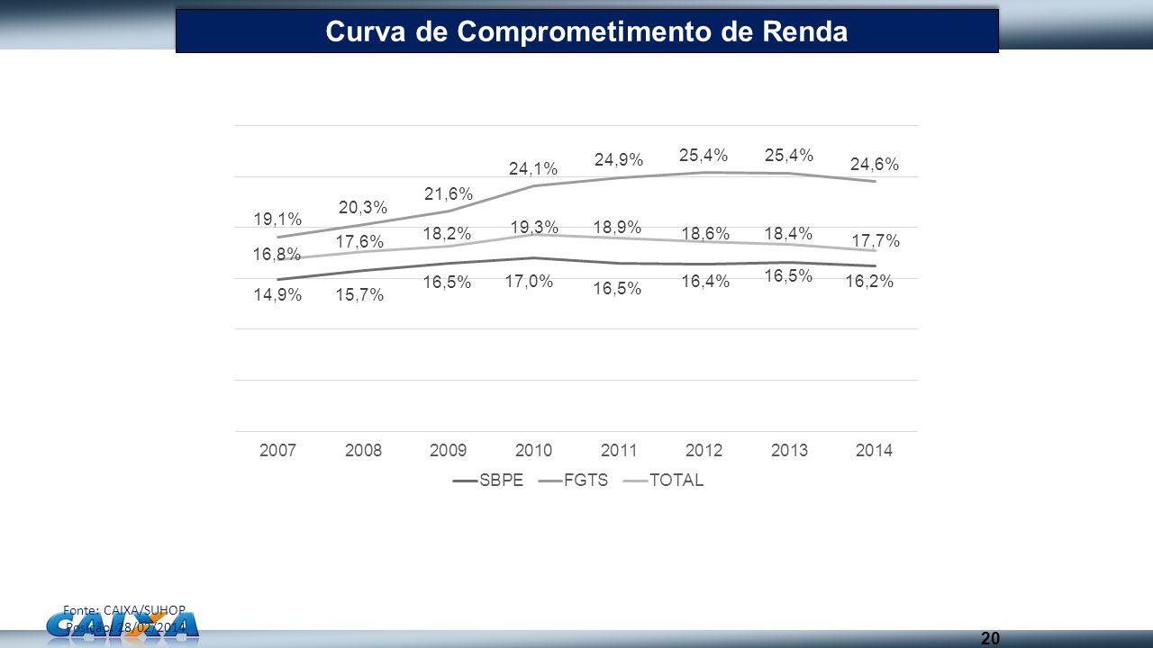 Curva de Comprometimento de Renda