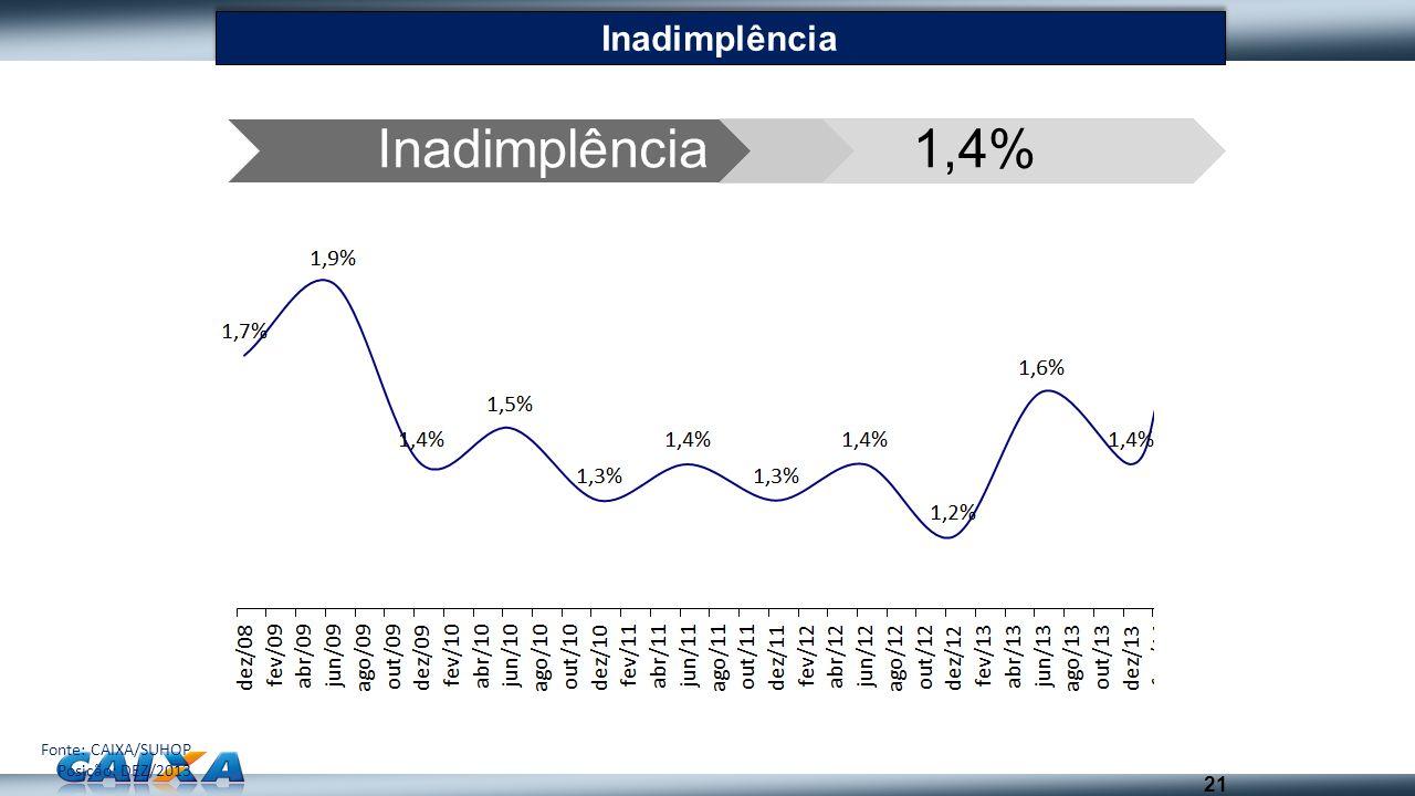 Inadimplência 1,4% Inadimplência 21 Fonte: CAIXA/SUHOP