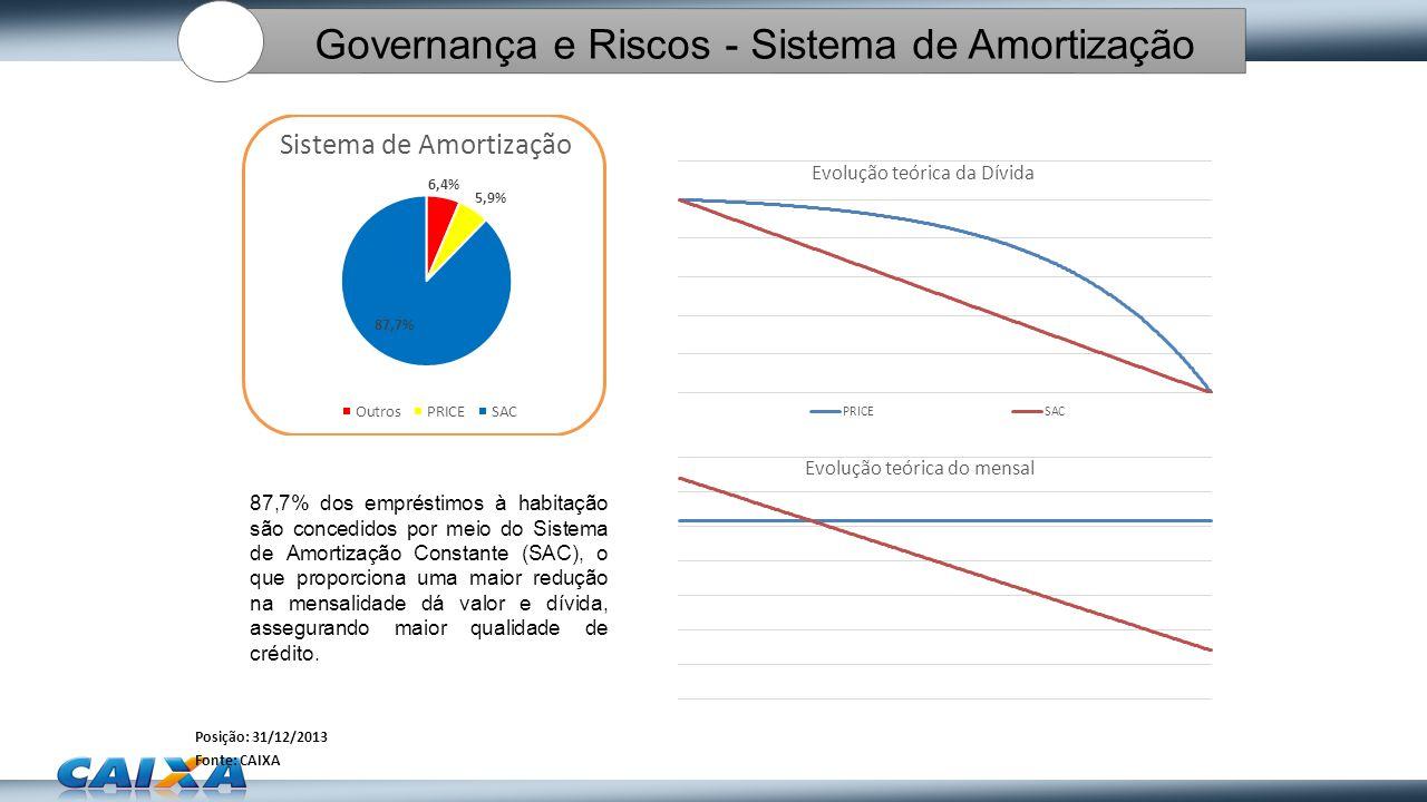 Governança e Riscos - Sistema de Amortização
