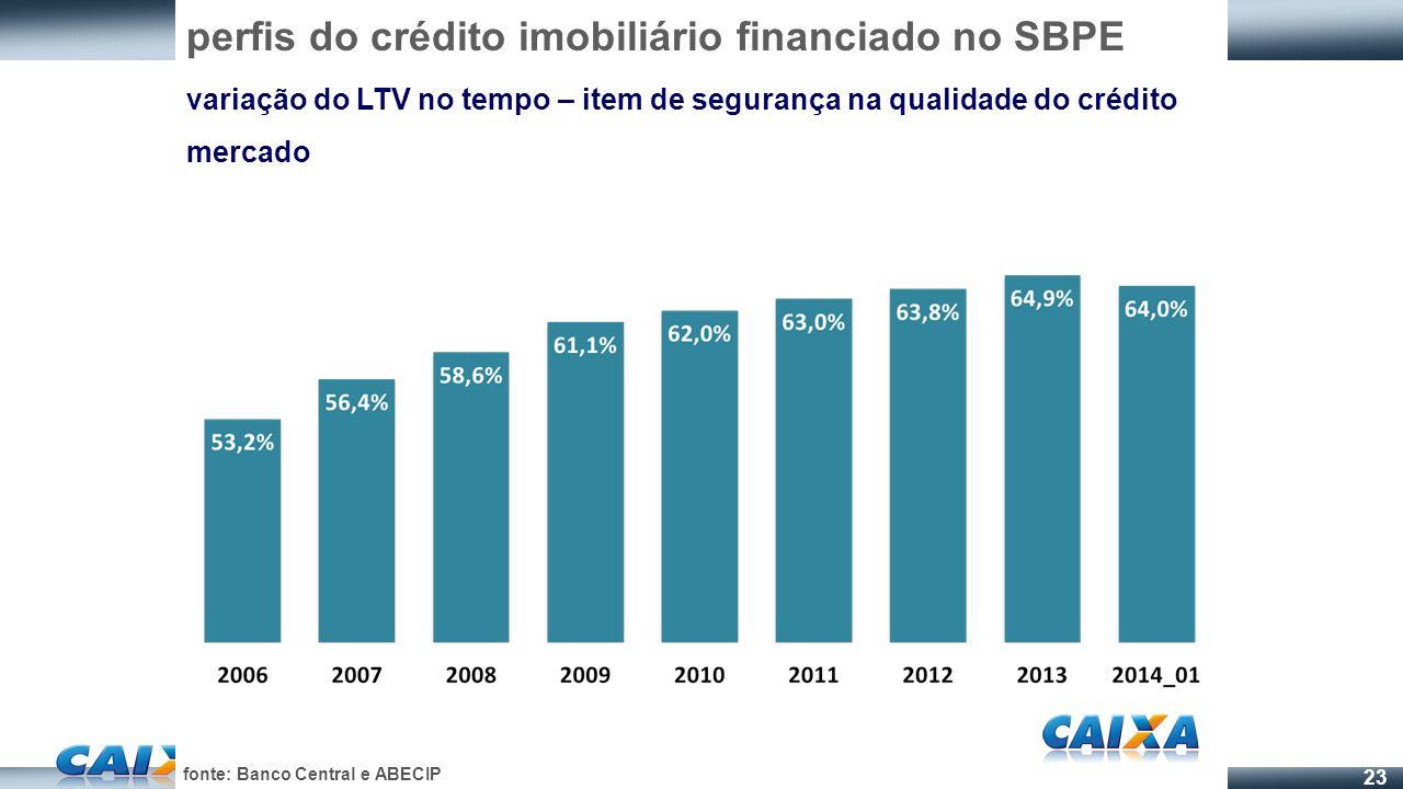 perfis do crédito imobiliário financiado no SBPE
