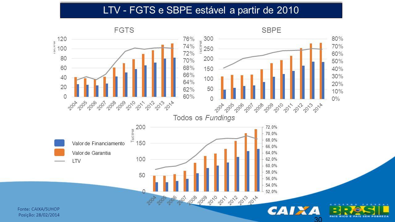 LTV - FGTS e SBPE estável a partir de 2010