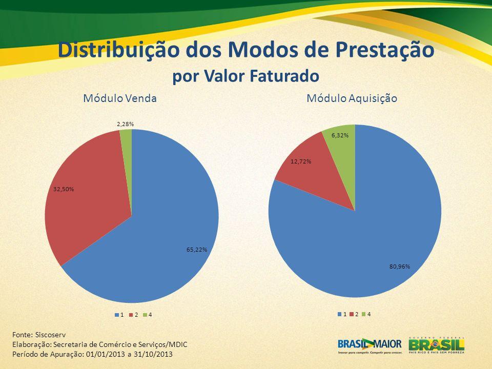 Distribuição dos Modos de Prestação por Valor Faturado