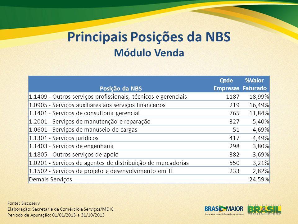 Principais Posições da NBS Módulo Venda