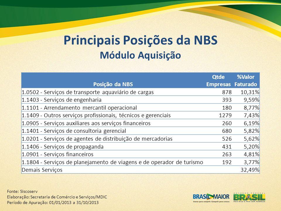 Principais Posições da NBS Módulo Aquisição