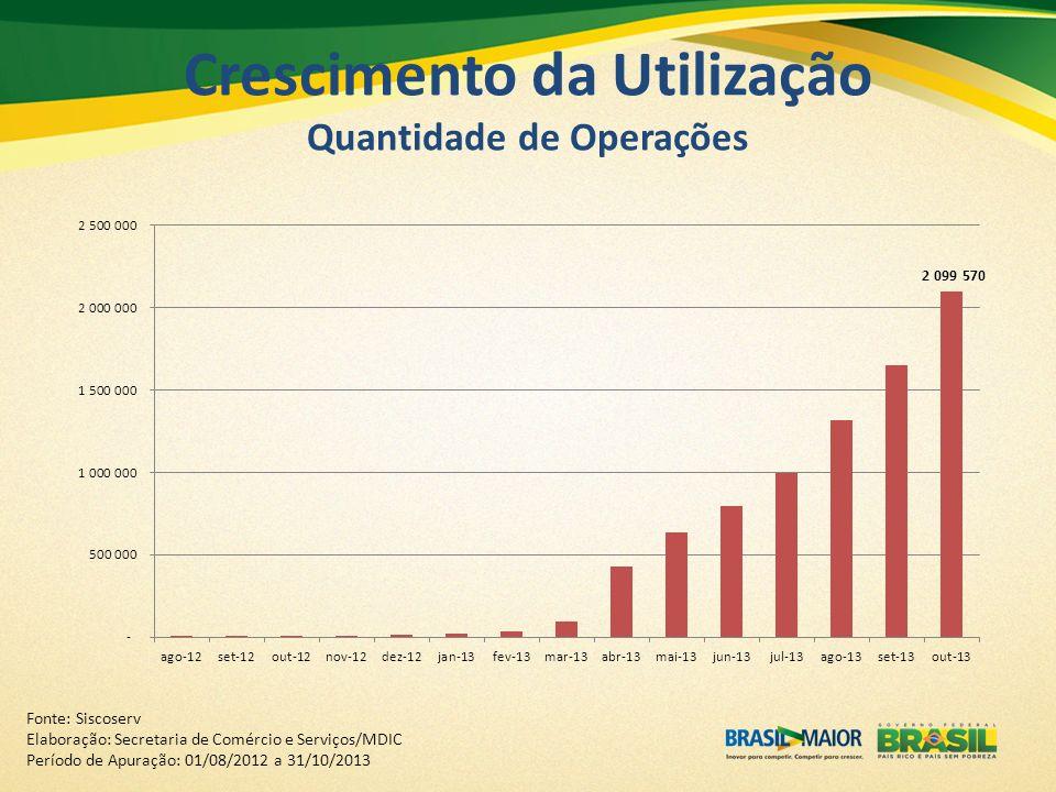 Crescimento da Utilização Quantidade de Operações