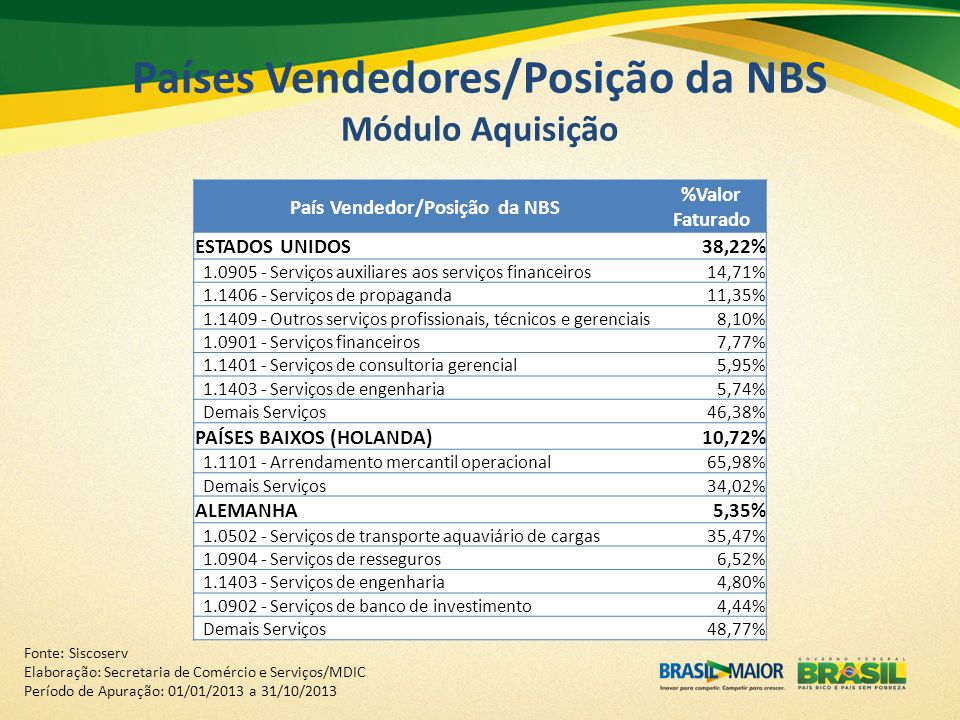 Países Vendedores/Posição da NBS Módulo Aquisição