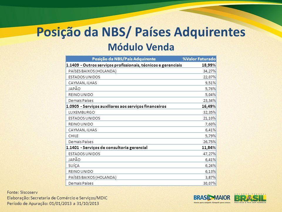 Posição da NBS/ Países Adquirentes Módulo Venda