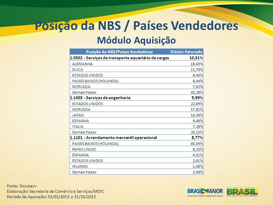Posição da NBS / Países Vendedores Módulo Aquisição