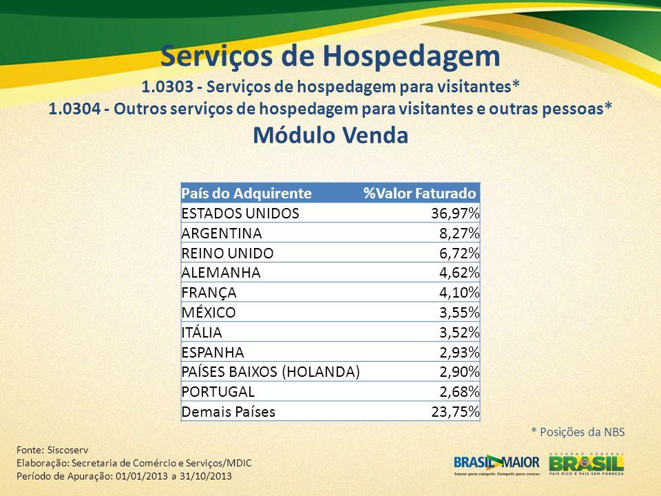 Serviços de Hospedagem 1.0303 - Serviços de hospedagem para visitantes* 1.0304 - Outros serviços de hospedagem para visitantes e outras pessoas* Módulo Venda