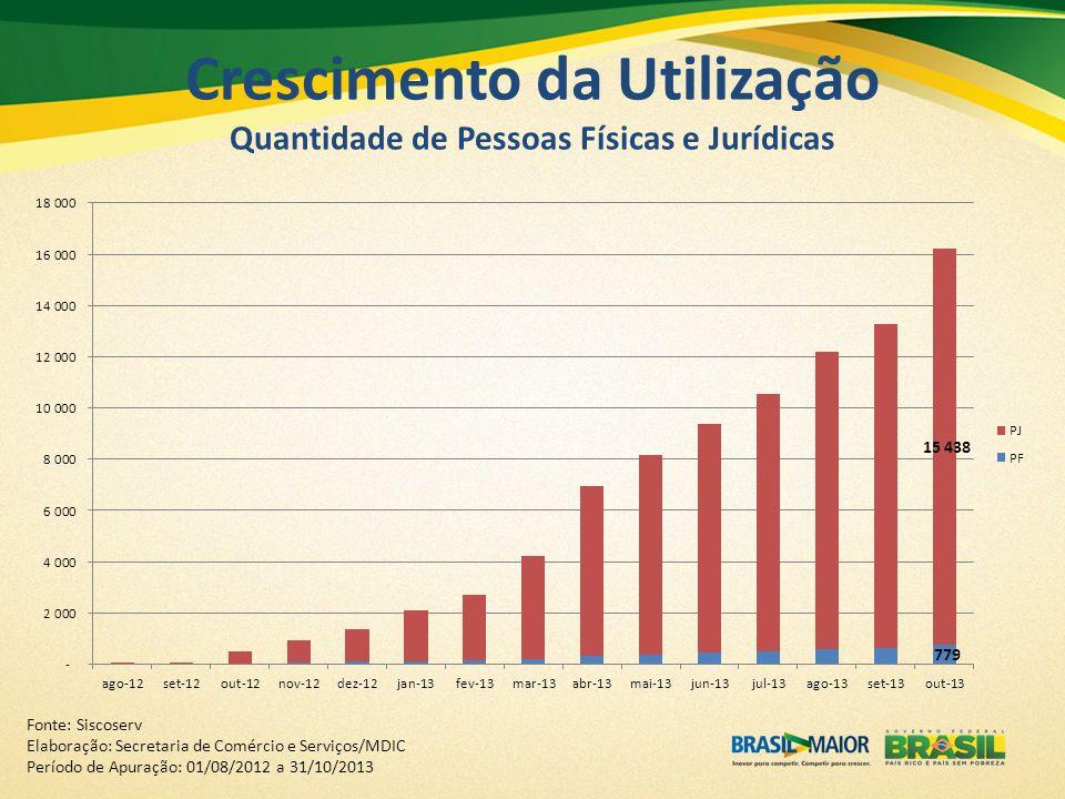Crescimento da Utilização Quantidade de Pessoas Físicas e Jurídicas