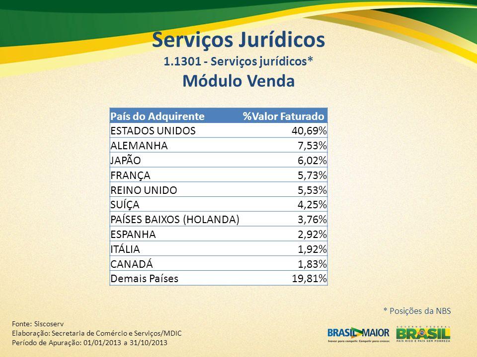 Serviços Jurídicos 1.1301 - Serviços jurídicos* Módulo Venda