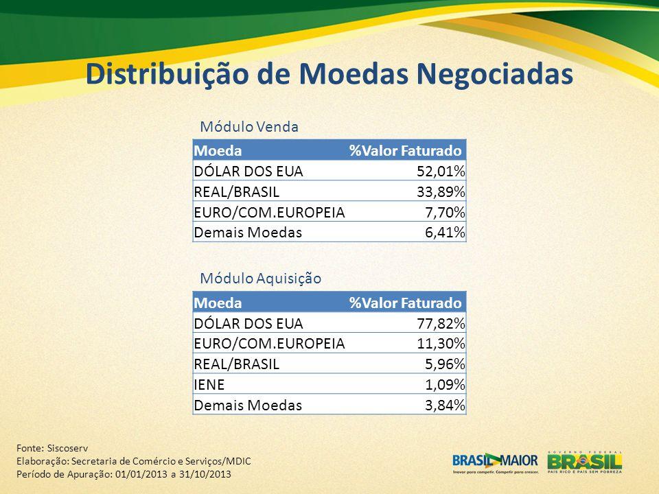 Distribuição de Moedas Negociadas