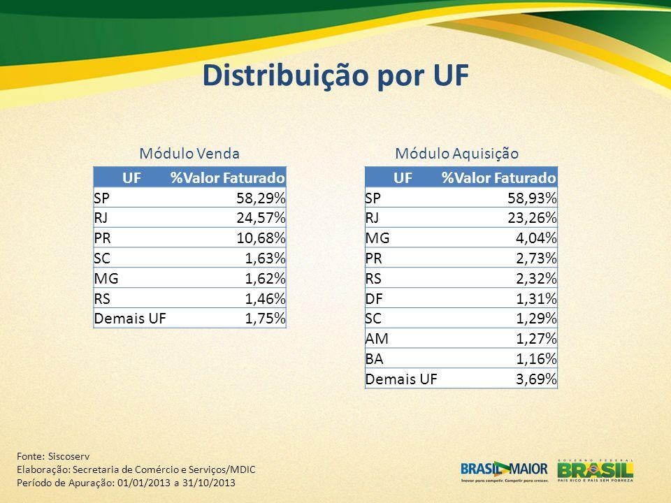 Distribuição por UF Módulo Venda Módulo Aquisição UF %Valor Faturado