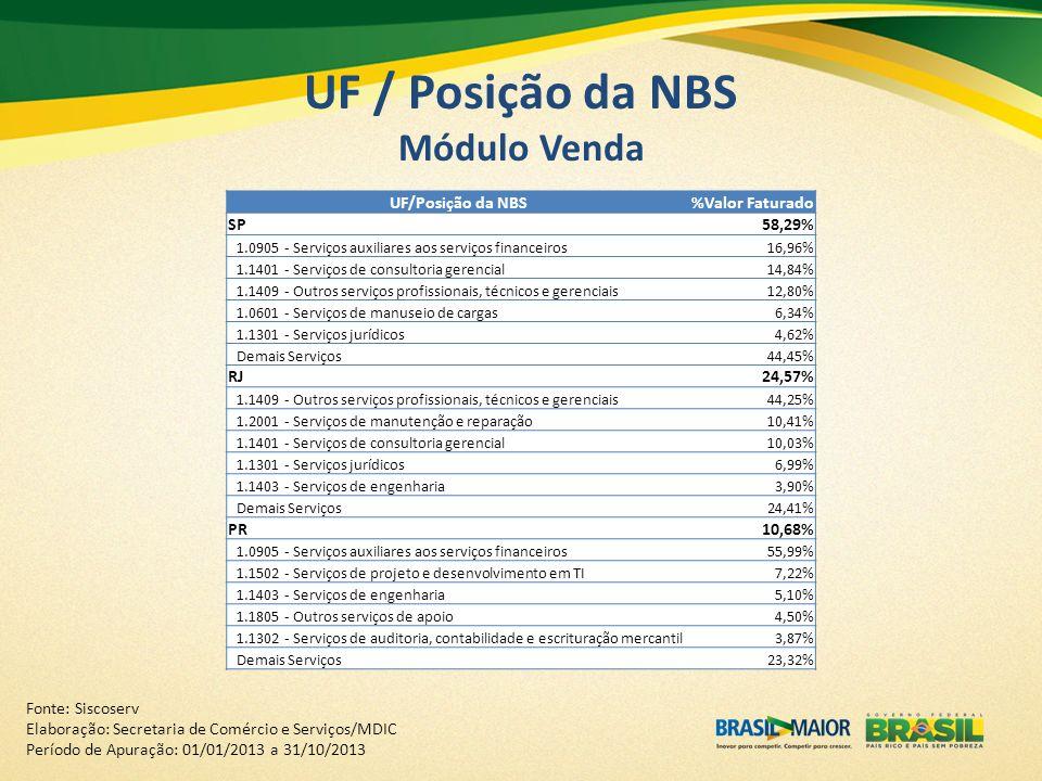 UF / Posição da NBS Módulo Venda