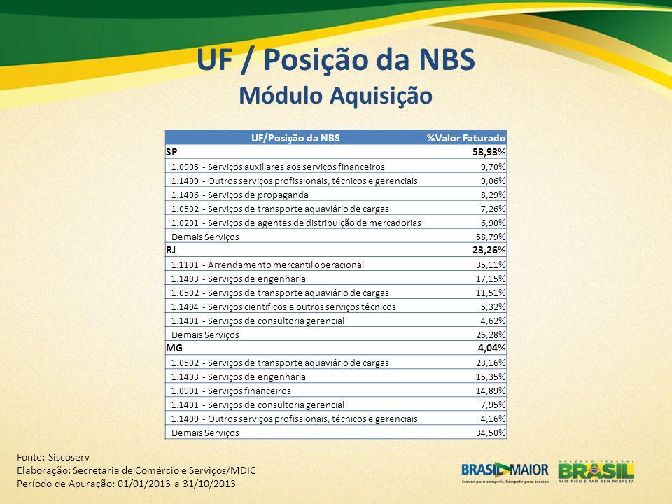 UF / Posição da NBS Módulo Aquisição
