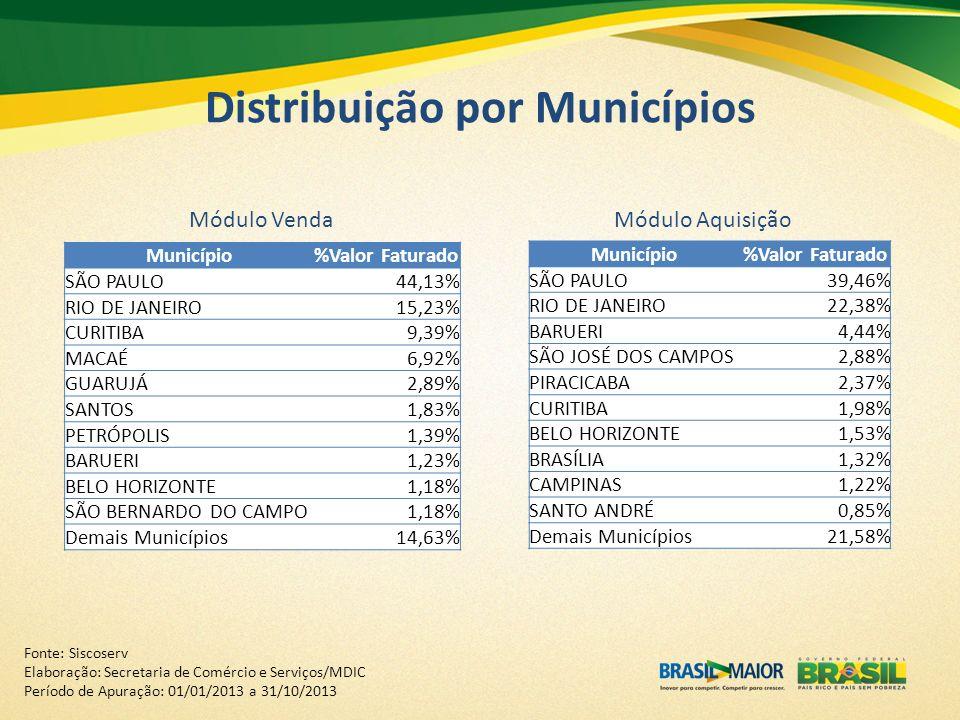 Distribuição por Municípios