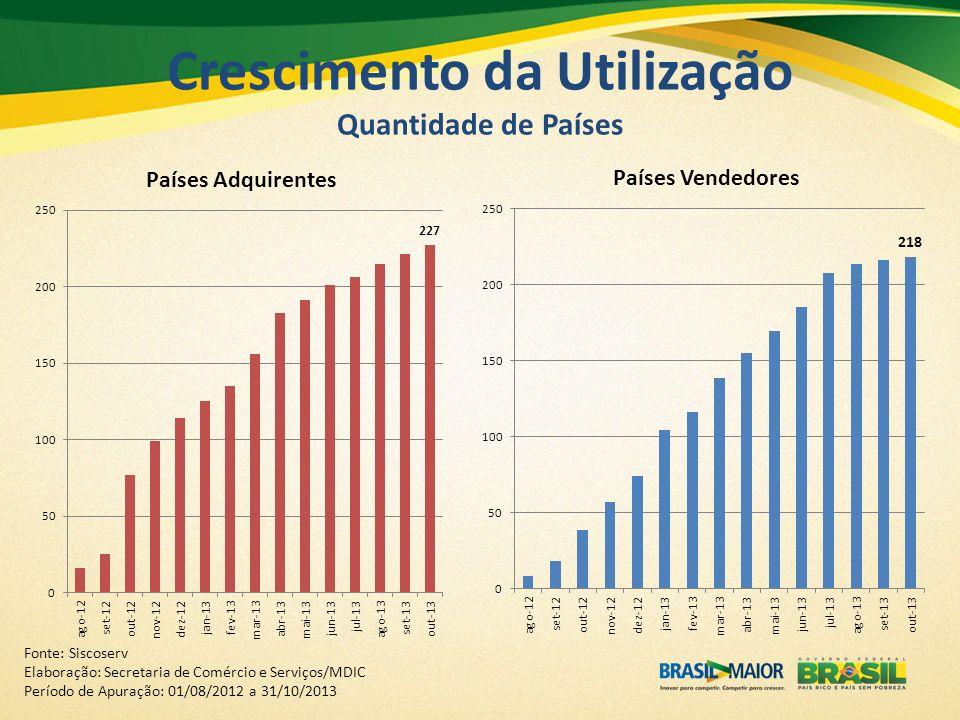 Crescimento da Utilização Quantidade de Países