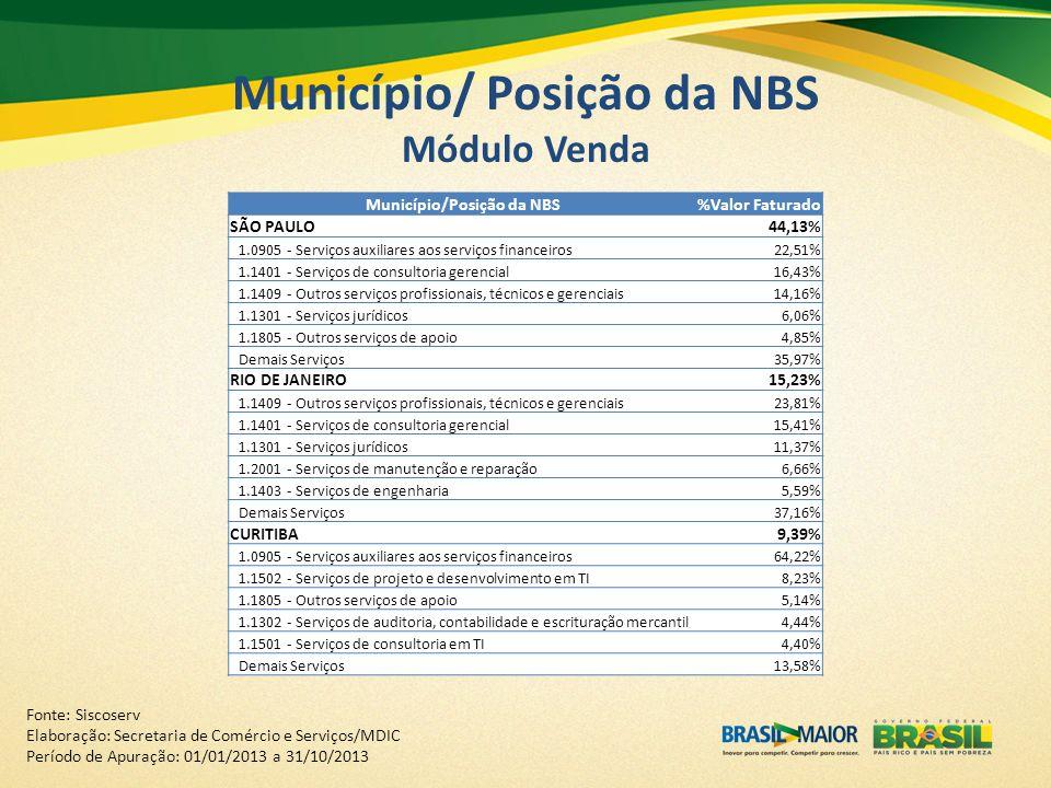 Município/ Posição da NBS Módulo Venda
