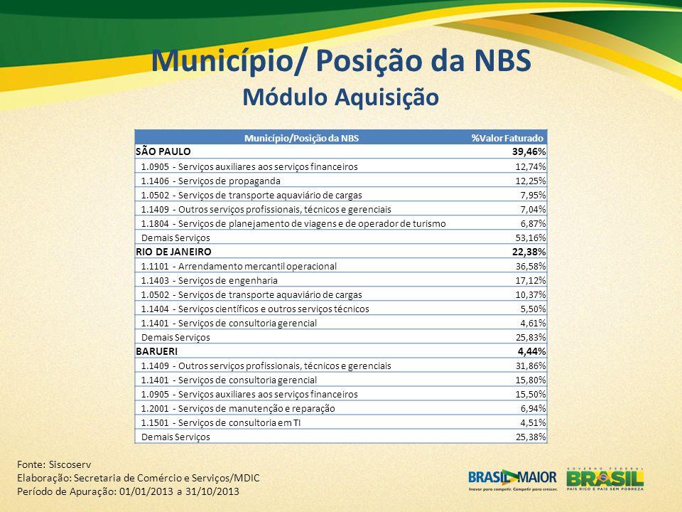 Município/ Posição da NBS Módulo Aquisição