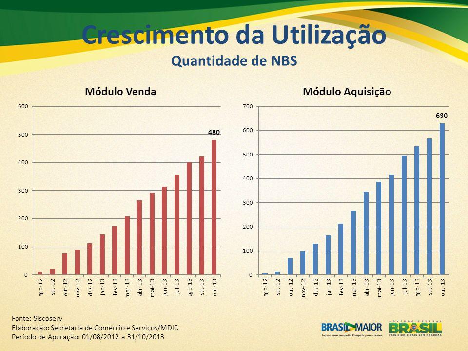Crescimento da Utilização Quantidade de NBS