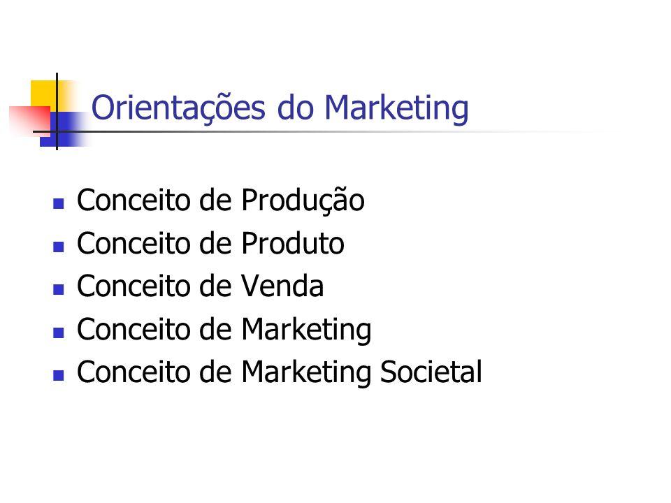 Orientações do Marketing