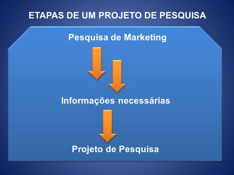 ETAPAS DE UM PROJETO DE PESQUISA Informações necessárias