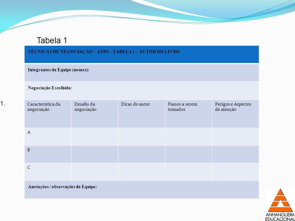 Tabela 1 TÉCNICAS DE NEGOCIAÇÃO – ATPS – TABELA 1 – AUTOR DO LIVRO. Integrantes da Equipe (nomes):