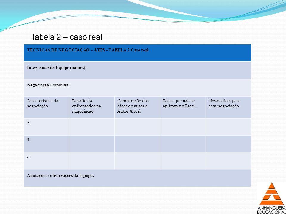 Tabela 2 – caso real TÉCNICAS DE NEGOCIAÇÃO – ATPS –TABELA 2 Caso real. Integrantes da Equipe (nomes):