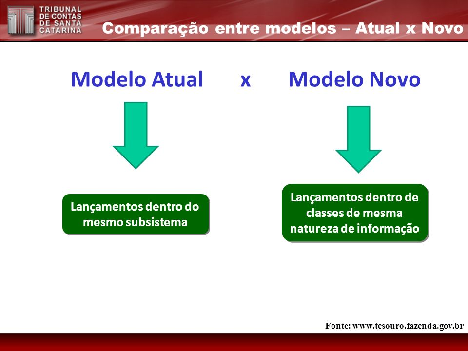 Modelo Atual x Modelo Novo