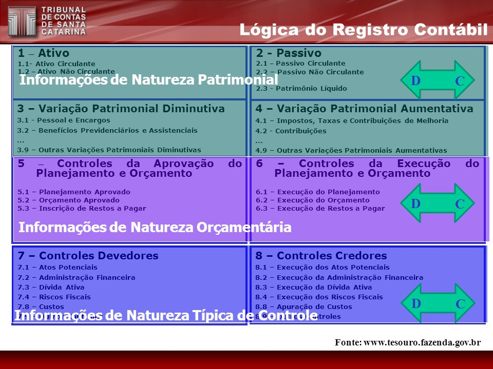 Lógica do Registro Contábil