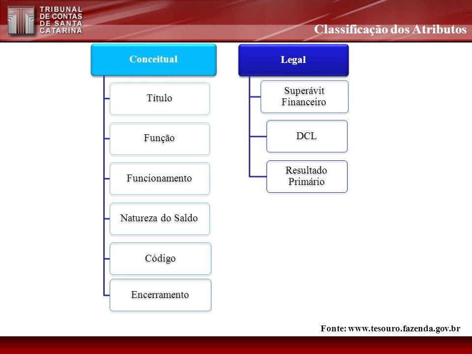 Classificação dos Atributos