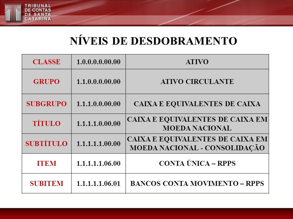 NÍVEIS DE DESDOBRAMENTO