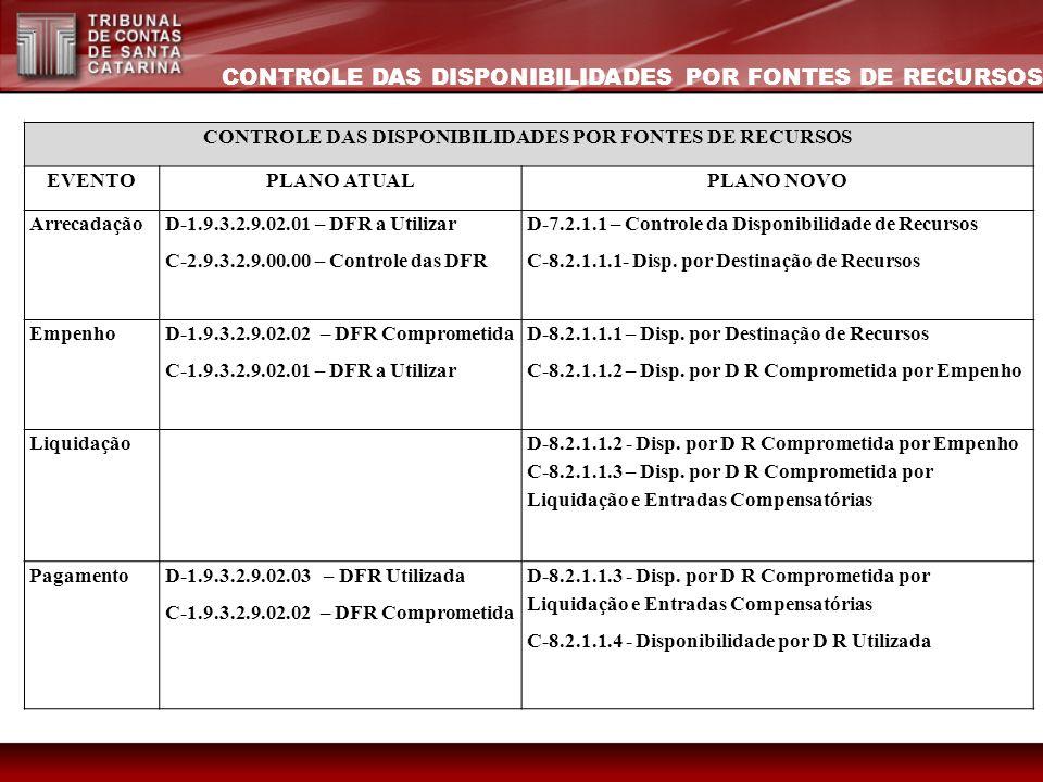 CONTROLE DAS DISPONIBILIDADES POR FONTES DE RECURSOS